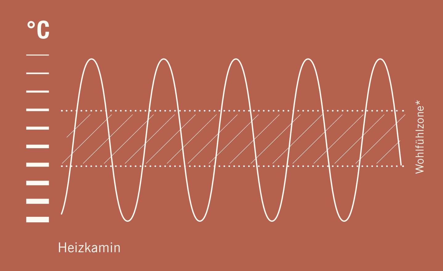 Grafik der Wohlfühltemperatur eines Heizkamins