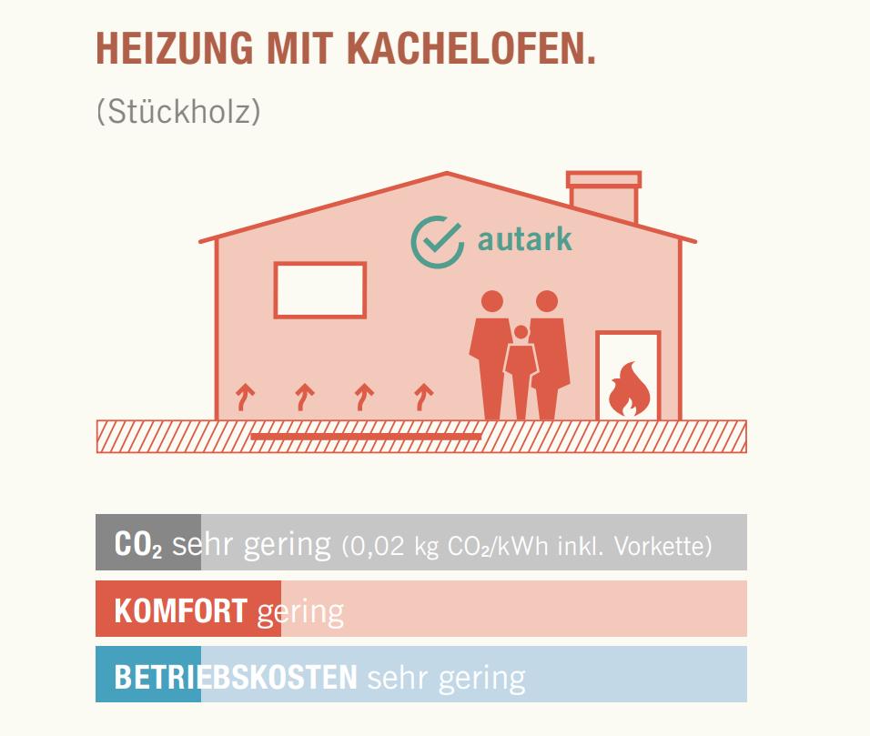 Grafik eines Hauses mit einer Heizung mit Kachelofen