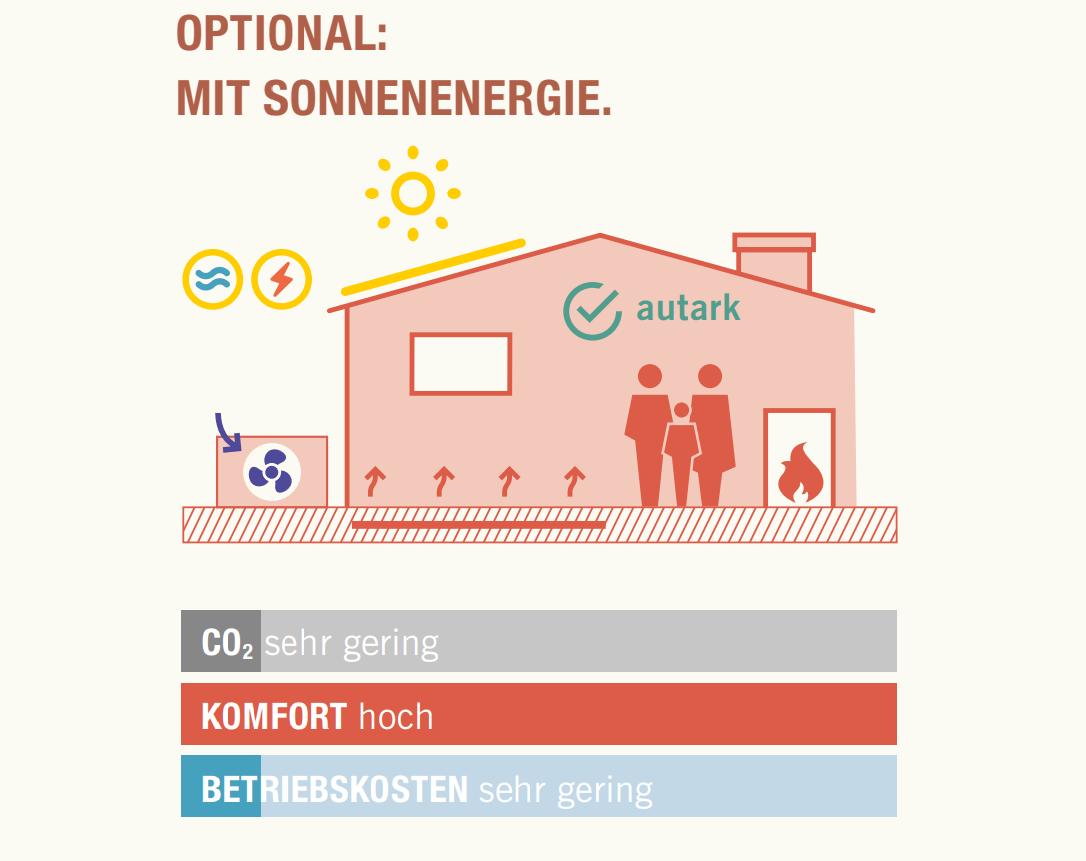 Grafik eines Hauses mit einer Heizung mit integrierter Sonnenenergie