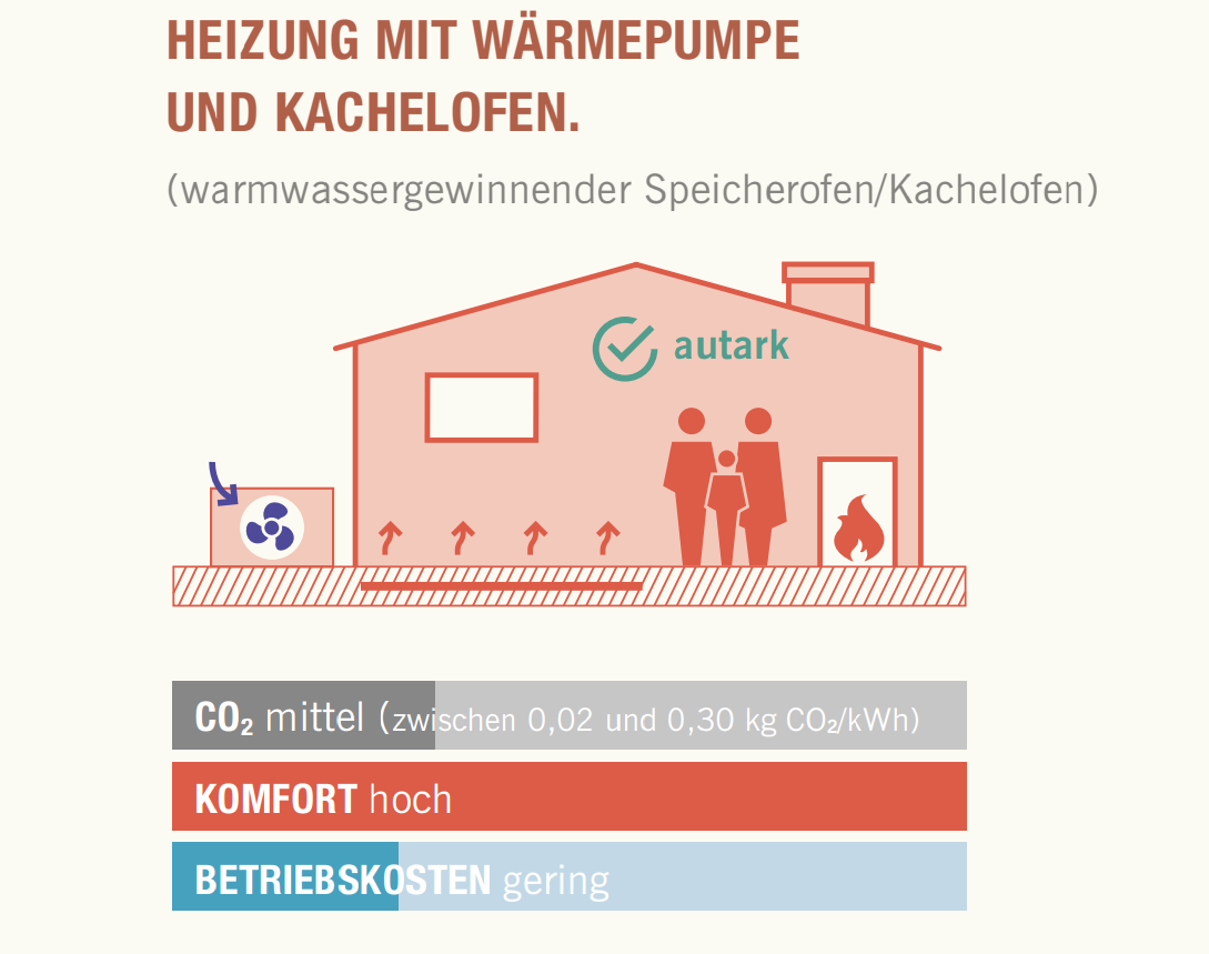Grafik eines Hauses, das mit Kachelofen und Wärmepumpe beheizt wird