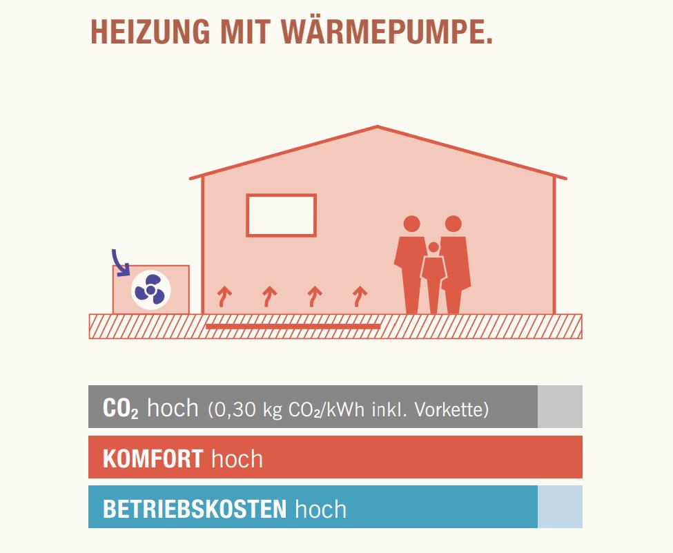 Grafik eines Hauses mit einer Heizung mit Wärmepumpe