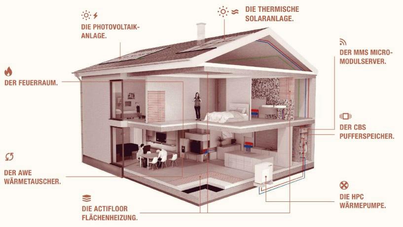 Grafik eines Hauses, in dem eine Photovoltaikanlage, eine thermische Solaranlage, der MMS Micromodulserver, der CBS Pufferspeicher, die HPC Wärmepumpe, die Actifloor Fußbodenheizung, der AWE Wärmetauscher und ein Feuerraum eingebaut sind
