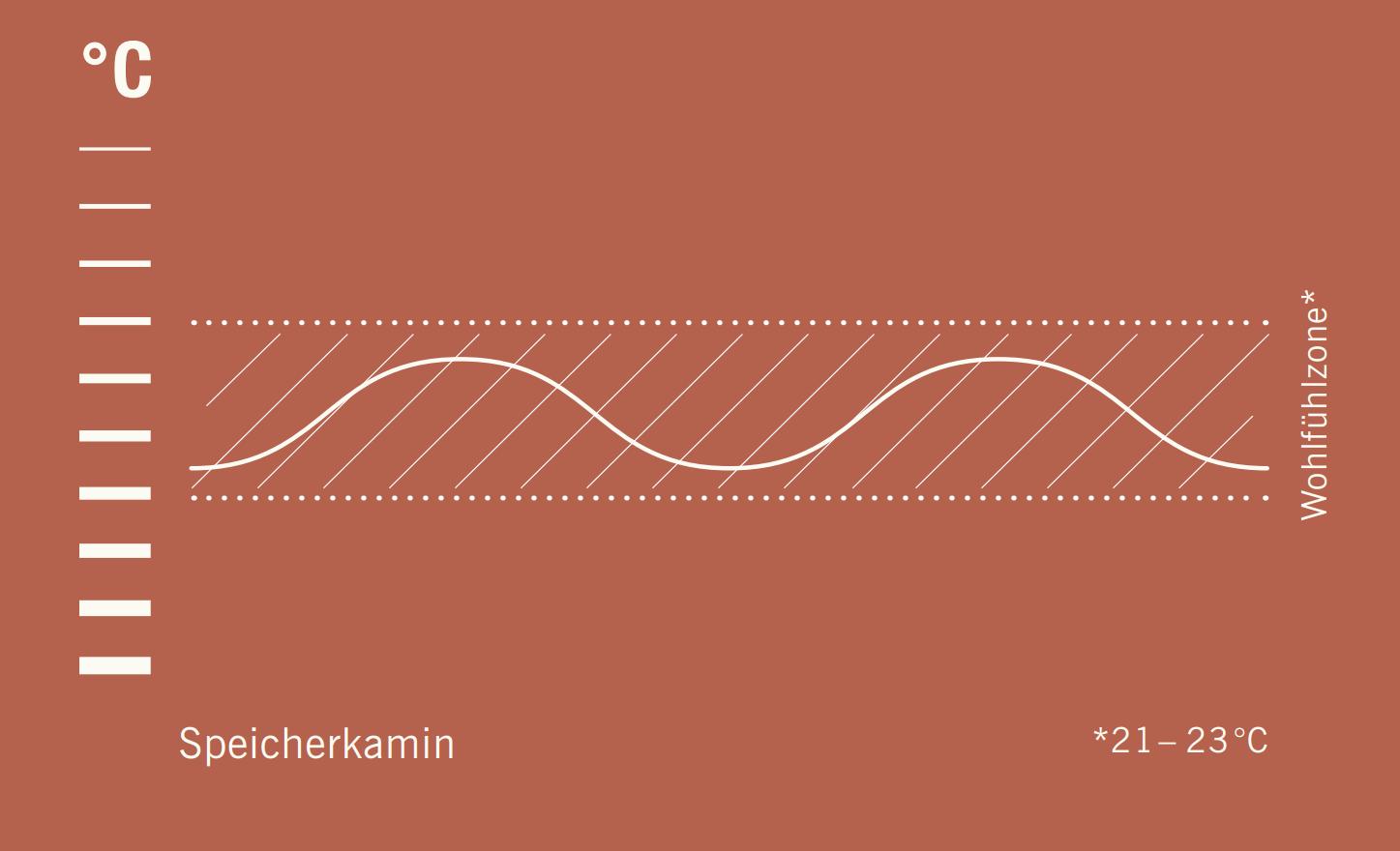 Grafik der Wohlfühltemperatur eines Speicherkamins