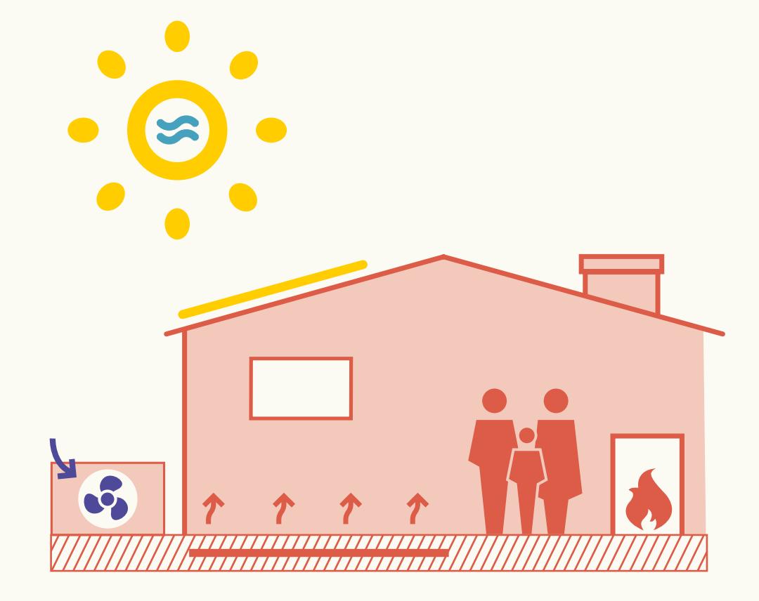 Grafik eines Hauses, mit einer Heizung mit integrierter thermischer Solaranlage